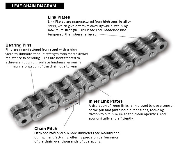 Chain Lift Diagram : Chain lift diagram free engine image for user